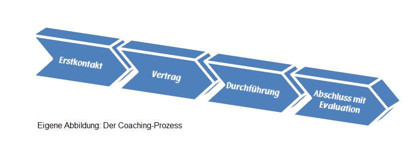Coaching-Prozess_Rosenbusch-Wissenscoaching